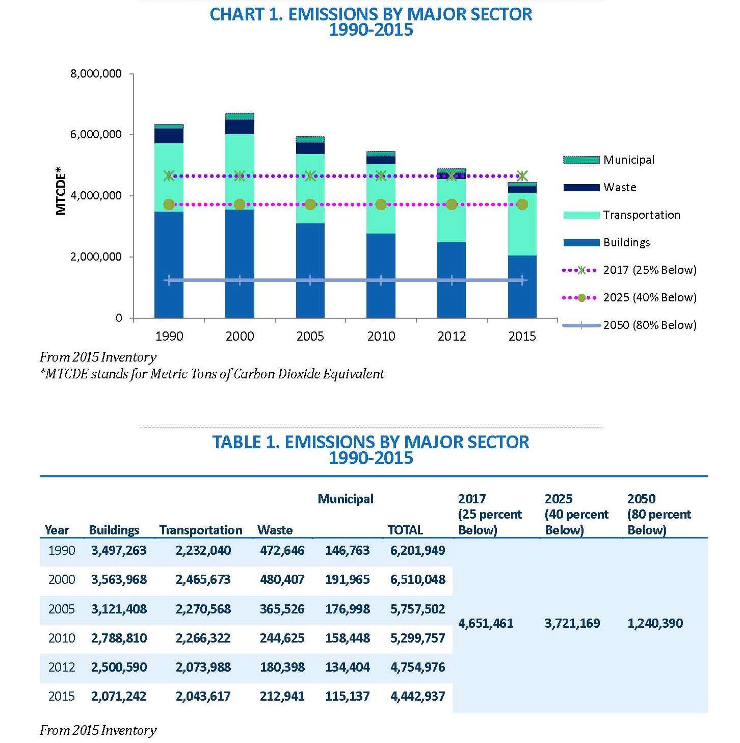 2015 Chart 1 of Emissions