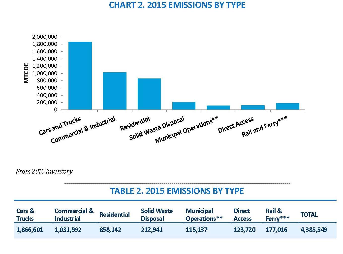 2015 Emissions Chart 2 by Type